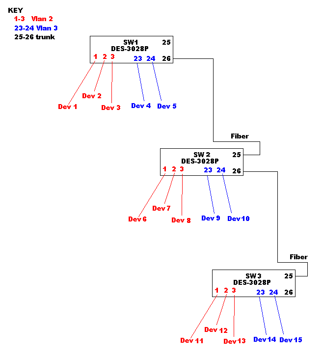 VLANS, Trunking, and TAG vs untaged (again!)